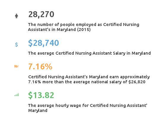Key Figures For Certified Nursing Assistant in Maryland