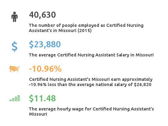 Key Figures For Certified Nursing Assistant in Missouri