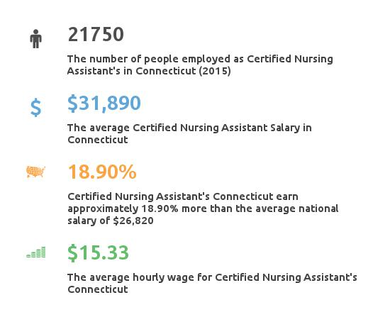 Key Figures For Certified Nursing Assistant in Connecticut