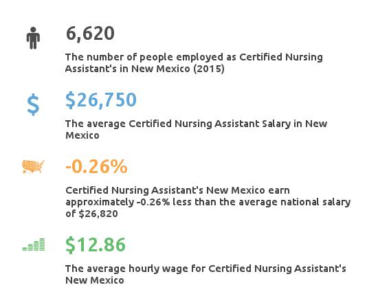 Key Figures For Certified Nursing Assistant in New Mexico