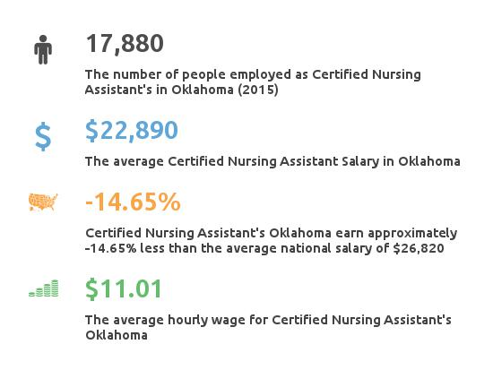 Key Figures For Certified Nursing Assistant in Oklahoma