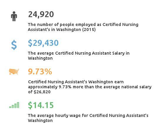 Key Figures For Certified Nursing Assistant in Washington