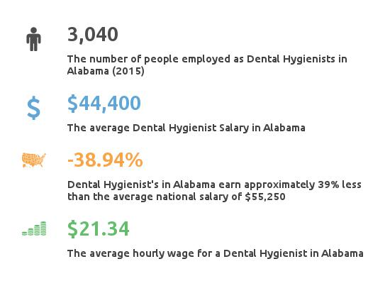 Dental Hygienist Salary Alabama