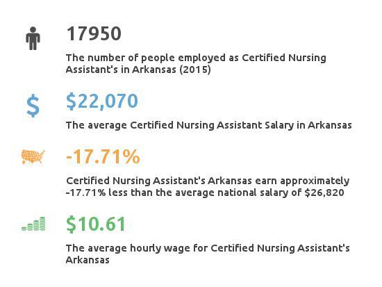 Key Figures For Certified Nursing Assistant in Arkansas