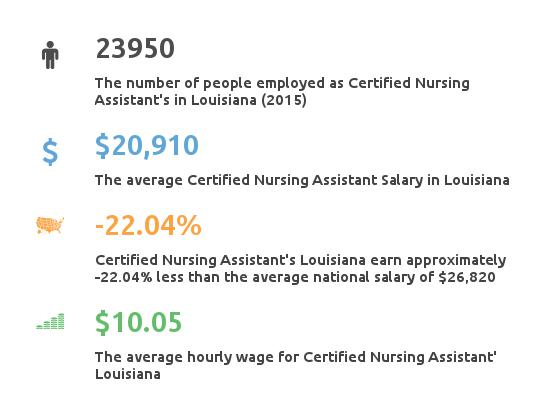 Key Figures For Certified Nursing Assistant in Louisiana