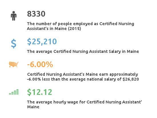Key Figures For Certified Nursing Assistant in Maine