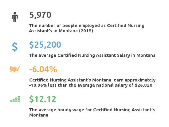 Key Figures For Certified Nursing Assistant in Montana