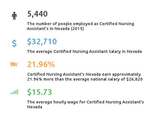 Key Figures For Certified Nursing Assistant in Nevada