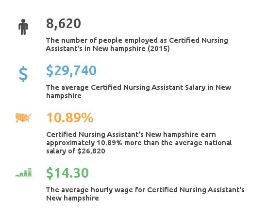 Key Figures For Certified Nursing Assistant in New Hampshire