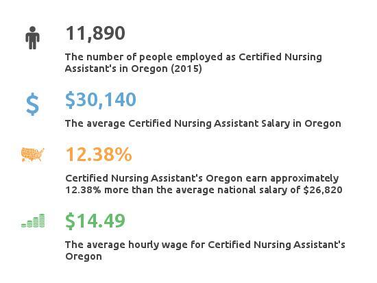 Key Figures For Certified Nursing Assistant in Oregon