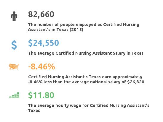 Key Figures For Certified Nursing Assistant in Texas