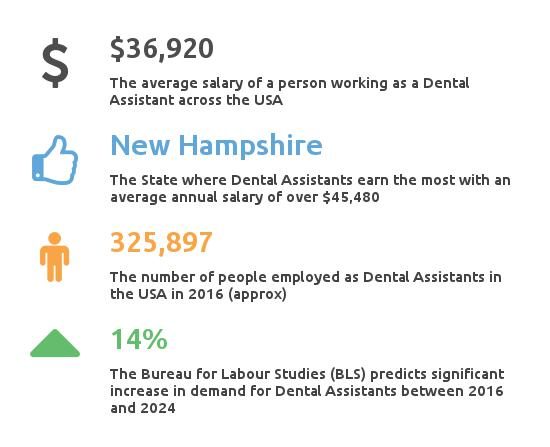 Key Facts Dental Assistant Salary And Employment