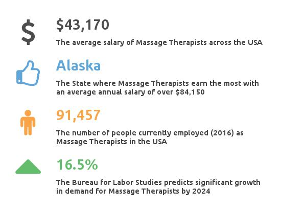 key facts about massage therapist salary