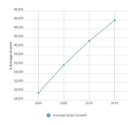 Surgical_Tech_Salary_Growth