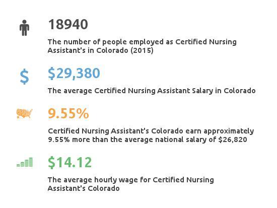 colorado nursing assistant programs, salary & employment