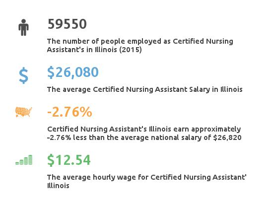 Key Figures For Certified Nursing Assistant in Illinois