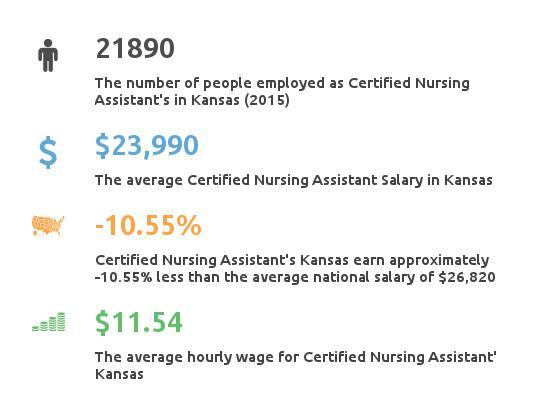 Key Figures For Certified Nursing Assistant in Kansas