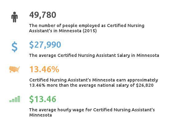 Key Figures For Certified Nursing Assistant in Minnesota