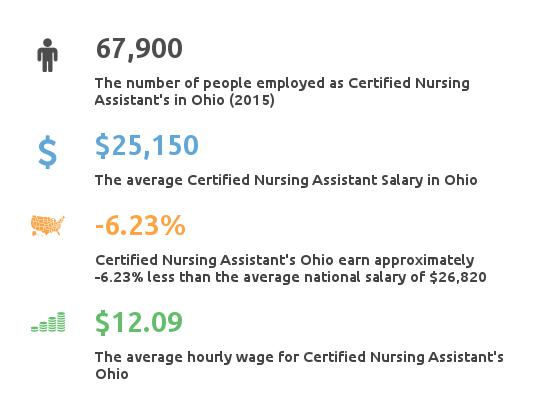 Key Figures For Certified Nursing Assistant in Ohio