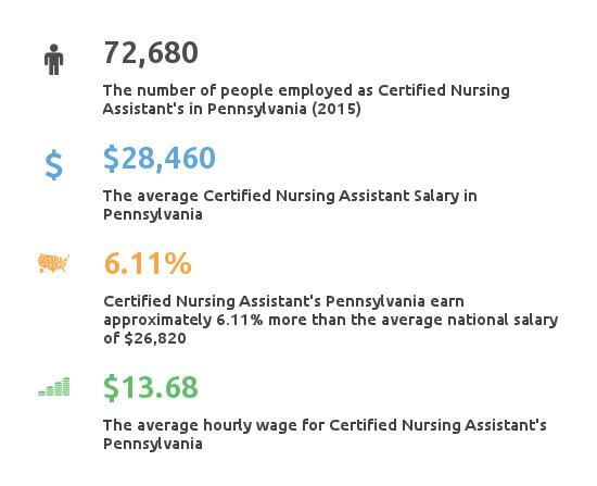 Key Figures For Certified Nursing Assistant in Pennsylvania