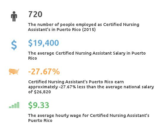 Puerto Rico Certified Nursing Assistant Schools & Certification