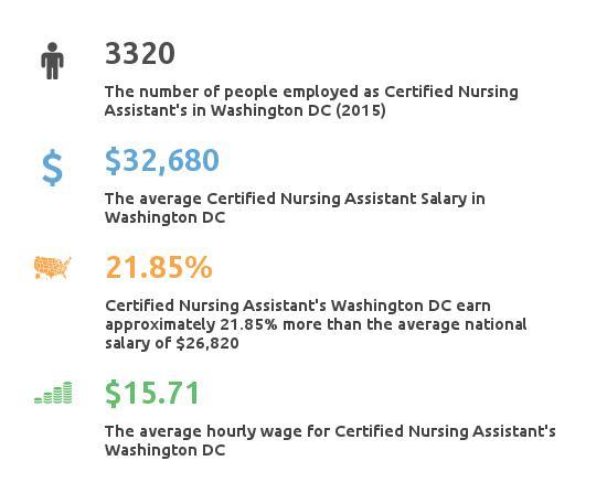 Key Figures For Certified Nursing Assistant in Washington DC
