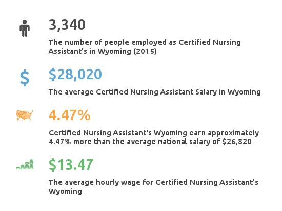 Key Figures For Certified Nursing Assistant in Wyoming