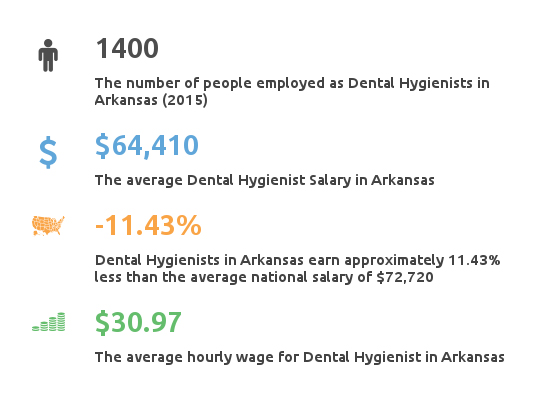 Key Figures For Dental Hygienists Salary Arkansas