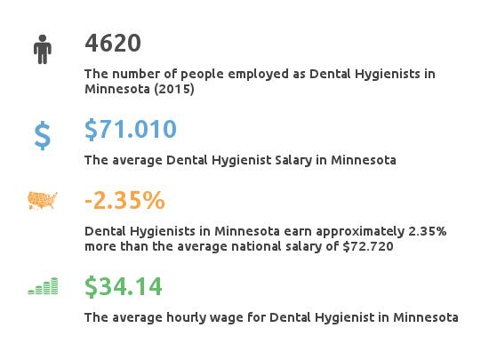 Key Figures For Dental Hygienist Salaries in Minnesota