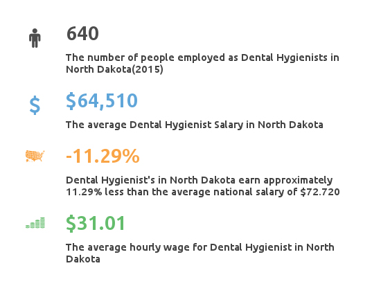 Key Figures For Dental Hygienist Working in North Dakota