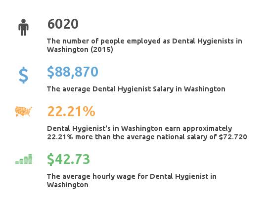 Dental Hygienist salary in Washington key facts