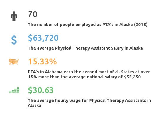 physical therapist assistant programs alaska