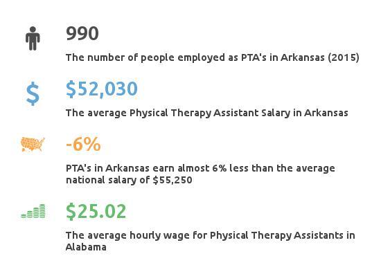 PTA_Arkansas