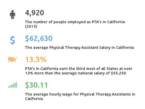 Facts About Pta Salary California Ca