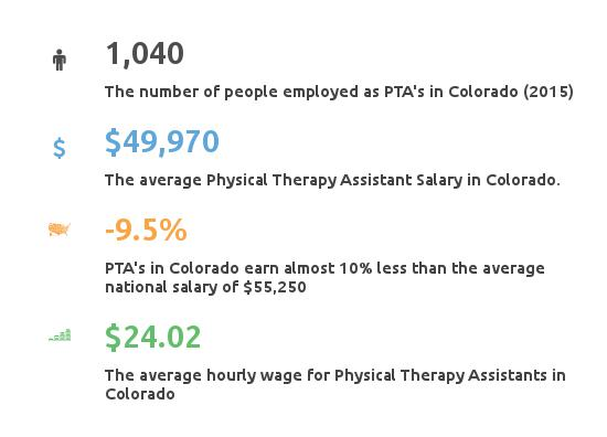 Physical Therapy Assistant Programs Colorado