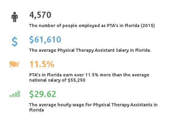 physical therapy assistant program florida