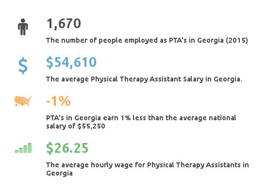 key facts about PTA salary georgia
