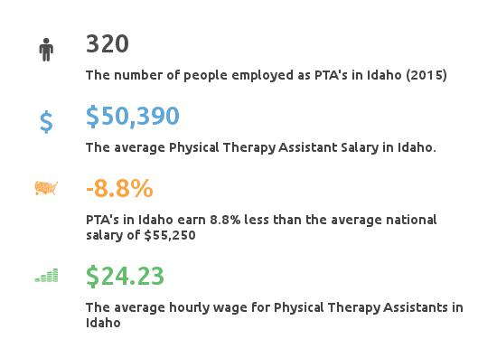 physical therapy assistant programs idaho