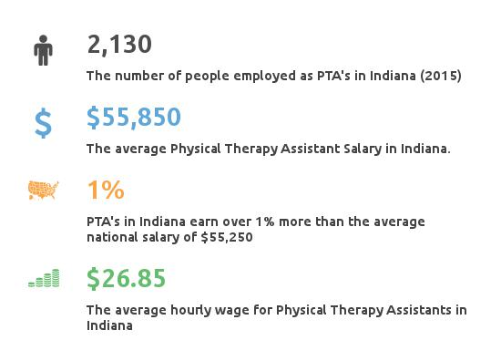 key facts - physical therapist assistant salary indiana