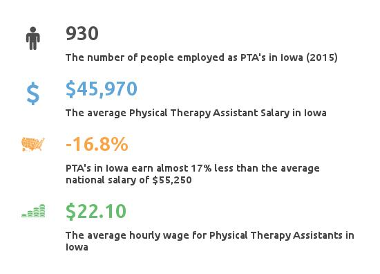 Physical therapy assistant programs iowa
