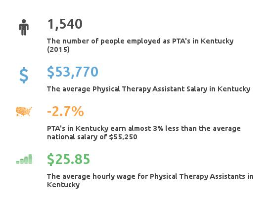 physical therapy assistant programs kentucky