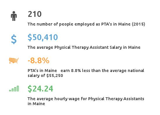 physical therapy assistant salary in maine