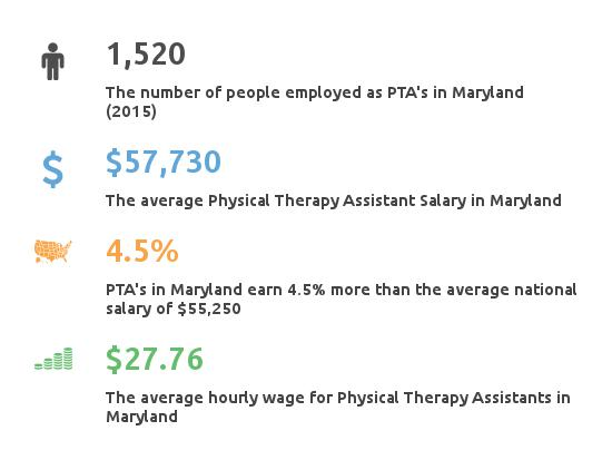 physical therapy assistant programs in maryland