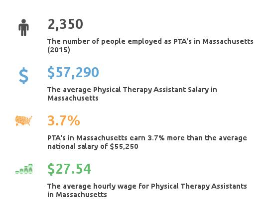 physical therapy assistant programs massachusetts