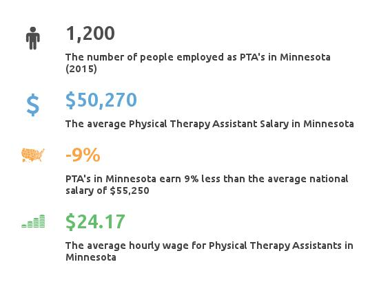 physical therapy assistant programs minnesota