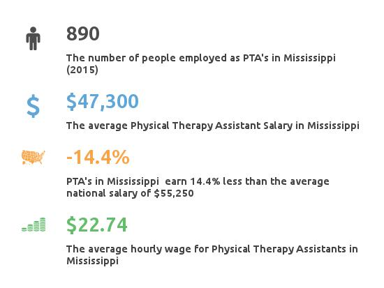 physical therapy assistant programs mississippi