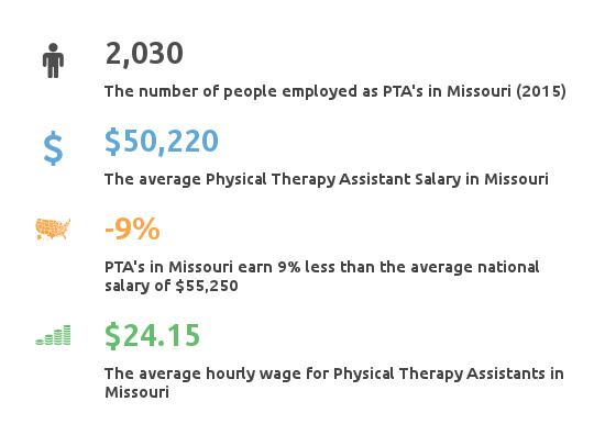 physical therapy assistant programs missouri