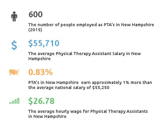 physical therapy assistant training new hampshire nh