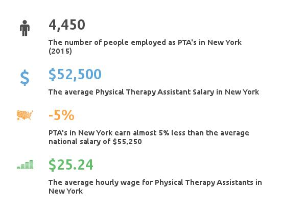 salary of a physical therapist assistant