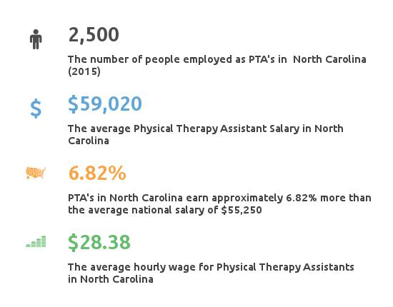 facts about physical therapy assistant salary in nc